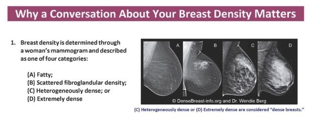 Breast Density Matters Prevent Breast Cancer